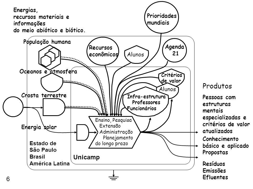 5 Produtos Unicamp Estado de São Paulo, Brasil, América Latina Recursos econômicos Ensino, Pesquisa Extensão Administração Critérios de valor Priorida