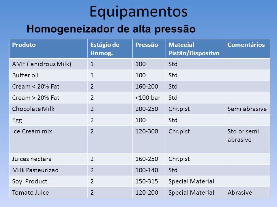 Equipamentos Homogeneizador de alta pressão ProdutoEstágio de Homog. PressãoMateeial Pistão/Dispositvo Comentários AMF ( anidrous Milk)1100Std Butter