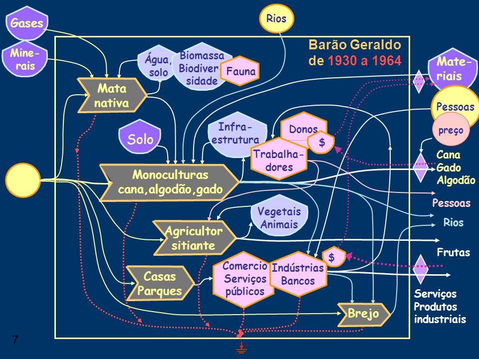 6 Barão Geraldo de 1800 a 1930 Água, solo Solo Mine- rais Biomassa Biodiver- sidade Mate- riais Fauna Engenho Casa Grande Senzala Senhor Escravos Colo