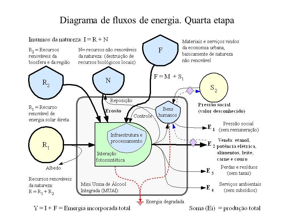 Diagrama de fluxos de energia. Quarta etapa