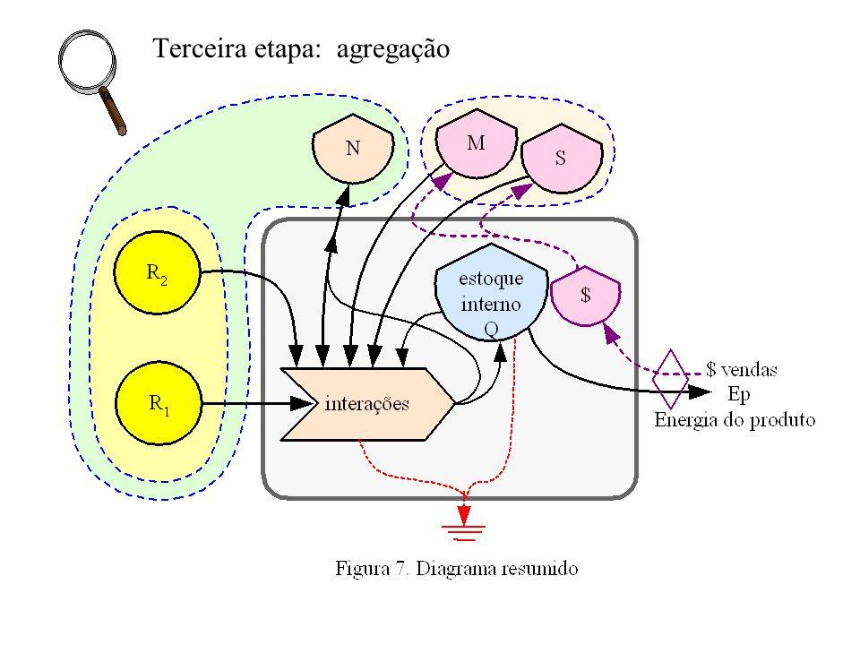 Terceira etapa: agregação