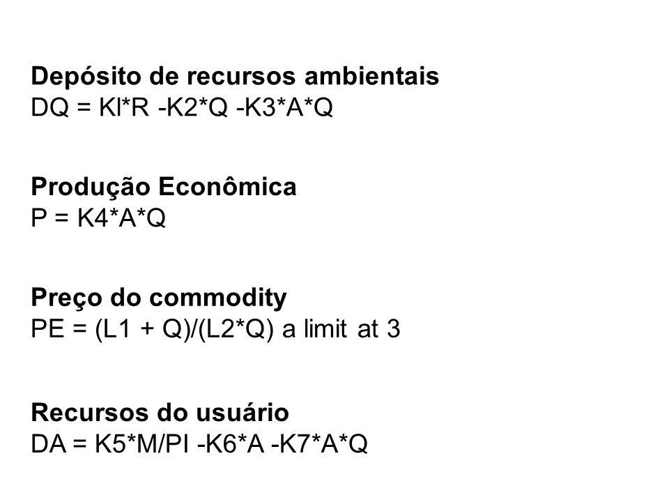 Depósito de recursos ambientais DQ = Kl*R -K2*Q -K3*A*Q Preço do commodity PE = (L1 + Q)/(L2*Q) a limit at 3 Produção Econômica P = K4*A*Q Recursos do usuário DA = K5*M/PI -K6*A -K7*A*Q