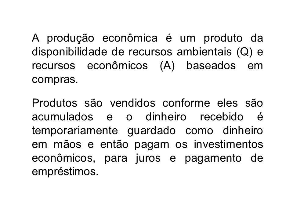 A produção econômica é um produto da disponibilidade de recursos ambientais (Q) e recursos econômicos (A) baseados em compras.