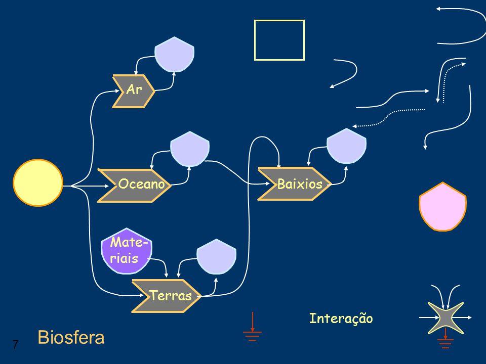 7 Interação Biosfera Ar Oceano Terras Baixios Mate- riais