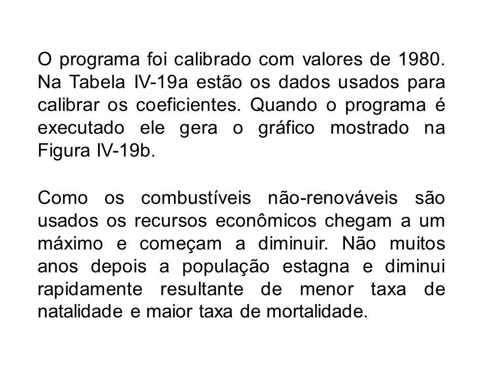 O programa foi calibrado com valores de 1980.