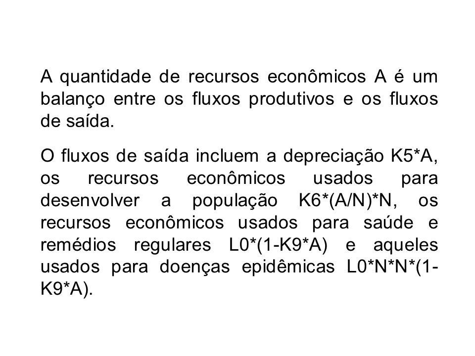 A quantidade de recursos econômicos A é um balanço entre os fluxos produtivos e os fluxos de saída. O fluxos de saída incluem a depreciação K5*A, os r