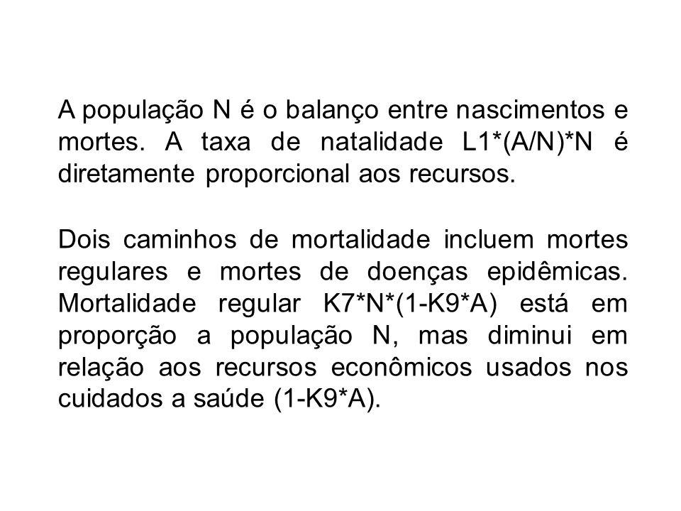 A população N é o balanço entre nascimentos e mortes. A taxa de natalidade L1*(A/N)*N é diretamente proporcional aos recursos. Dois caminhos de mortal