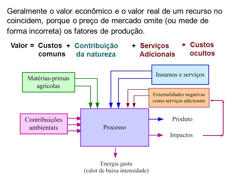 Geralmente o valor econômico e o valor real de um recurso no coincidem, porque o preço de mercado omite (ou mede de forma incorreta) os fatores de pro