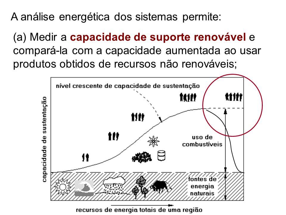 (a) Medir a capacidade de suporte renovável e compará-la com a capacidade aumentada ao usar produtos obtidos de recursos não renováveis; A análise ene