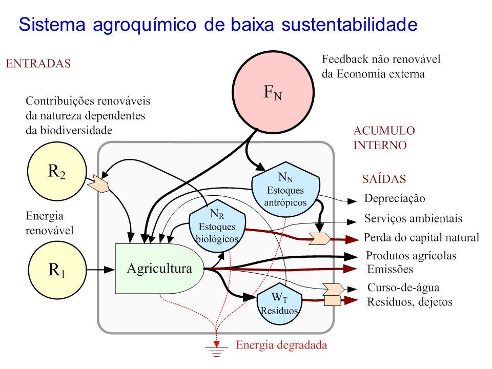 Sistema agroquímico de baixa sustentabilidade