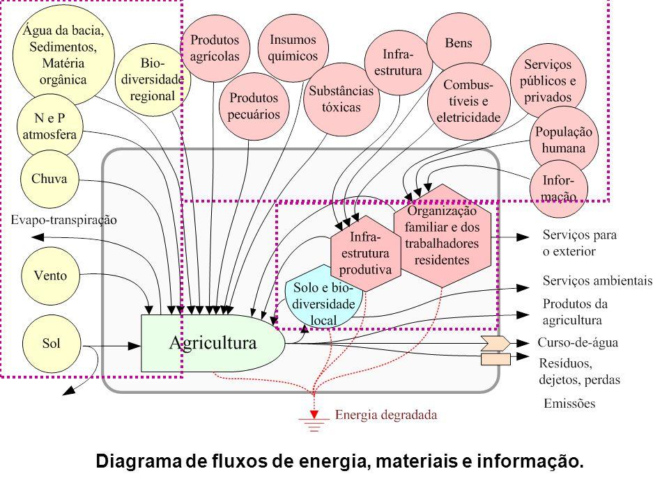 Diagrama de fluxos de energia, materiais e informação.