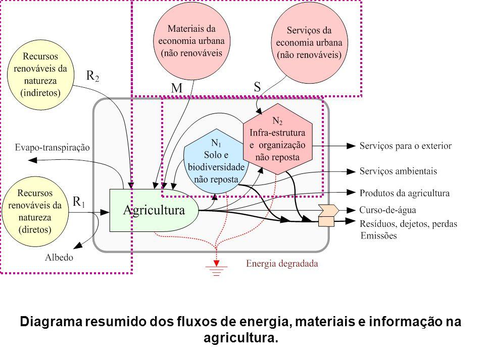 Diagrama resumido dos fluxos de energia, materiais e informação na agricultura.