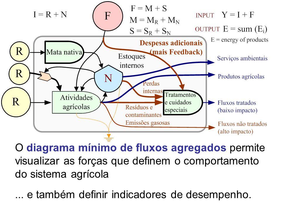 O diagrama mínimo de fluxos agregados permite visualizar as forças que definem o comportamento do sistema agrícola... e também definir indicadores de