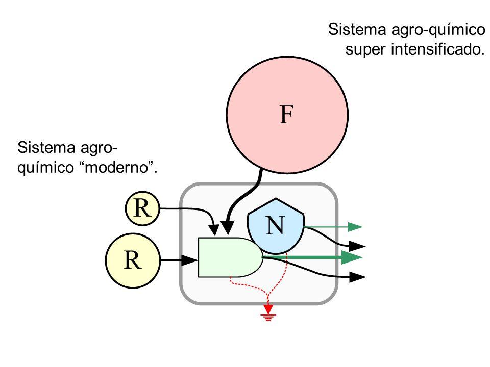 """Sistema agro- químico """"moderno"""". Sistema agro-químico super intensificado."""