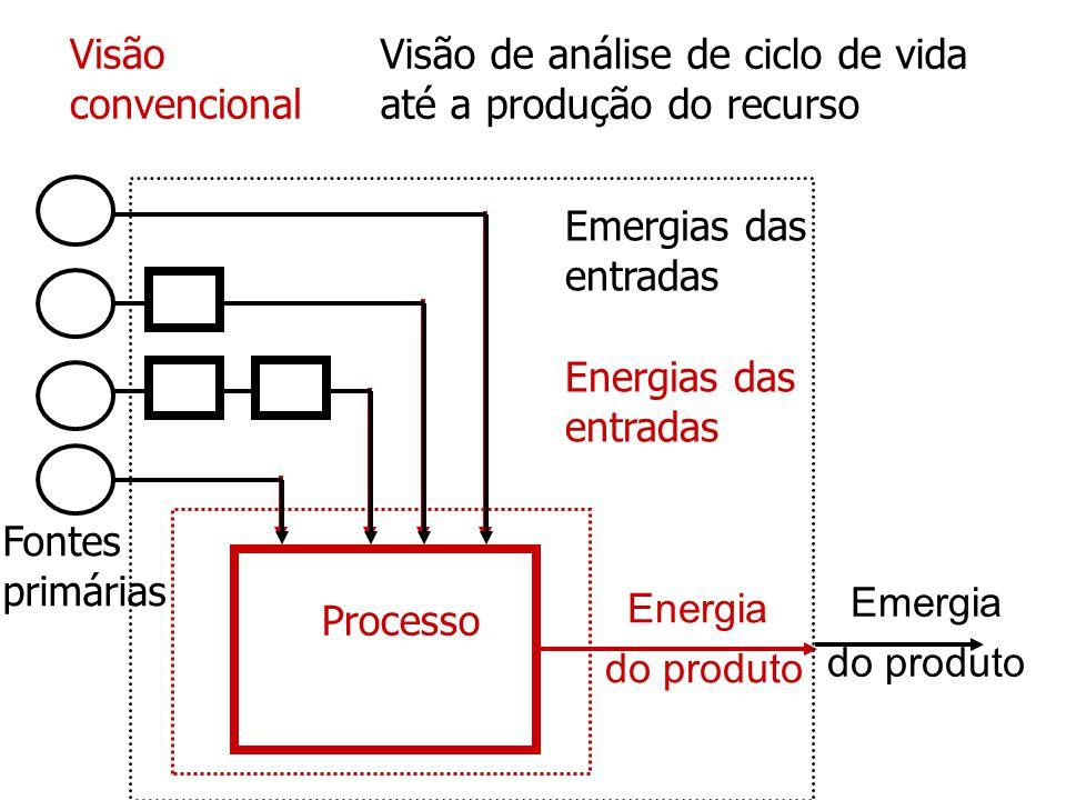 Energia do produto Visão convencional Energias das entradas Emergias das entradas Visão de análise de ciclo de vida até a produção do recurso Fontes p