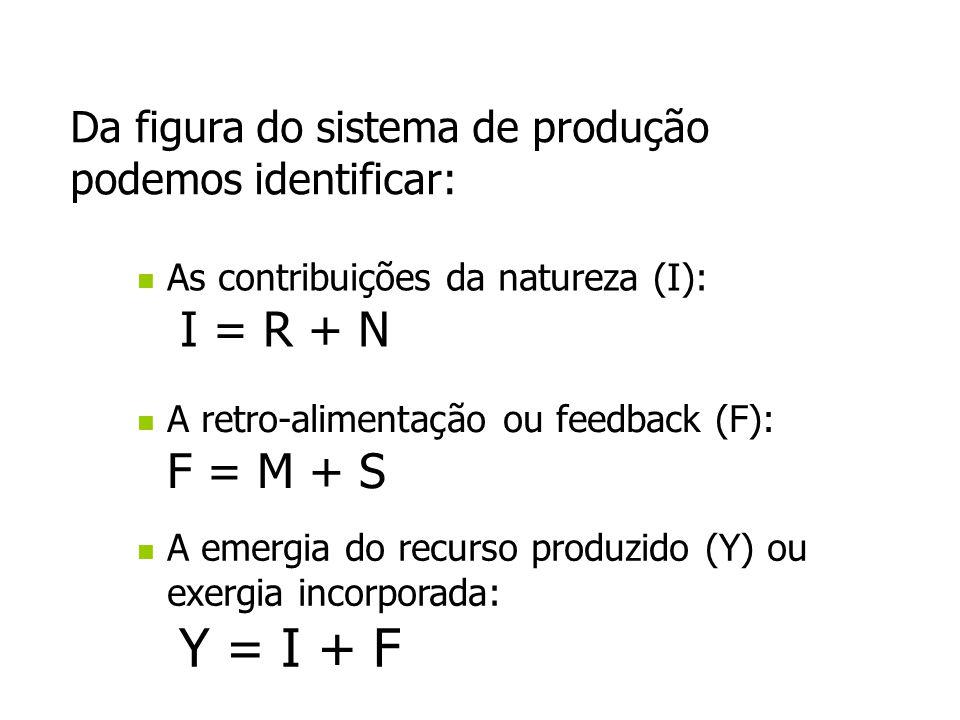 As contribuições da natureza (I): I = R + N A retro-alimentação ou feedback (F): F = M + S A emergia do recurso produzido (Y) ou exergia incorporada:
