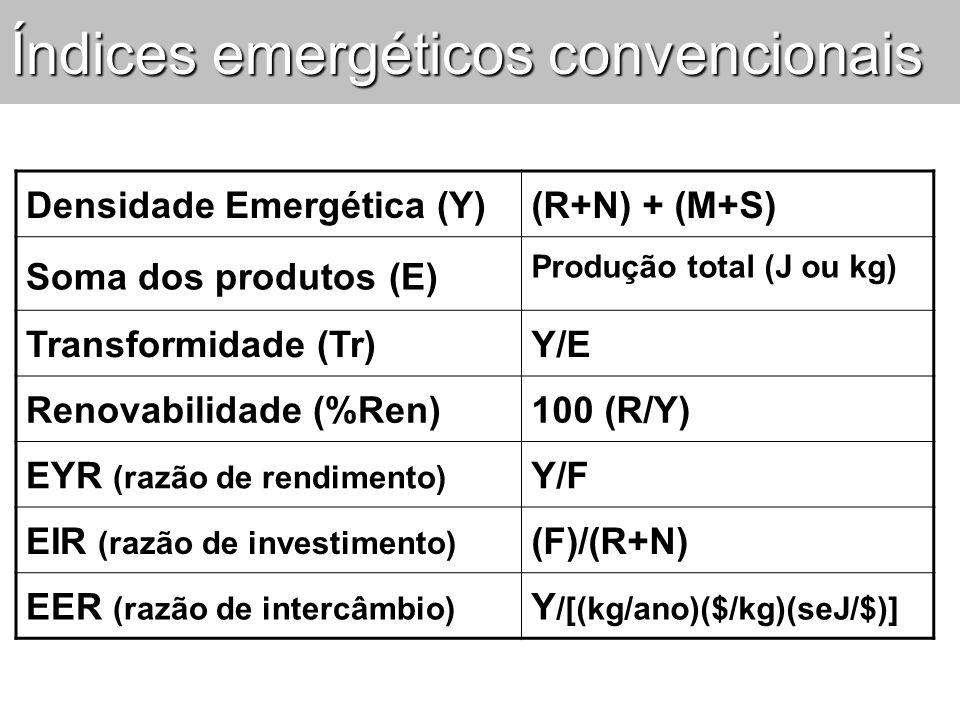 Índices emergéticos convencionais Densidade Emergética (Y)(R+N) + (M+S) Soma dos produtos (E) Produção total (J ou kg) Transformidade (Tr)Y/E Renovabi