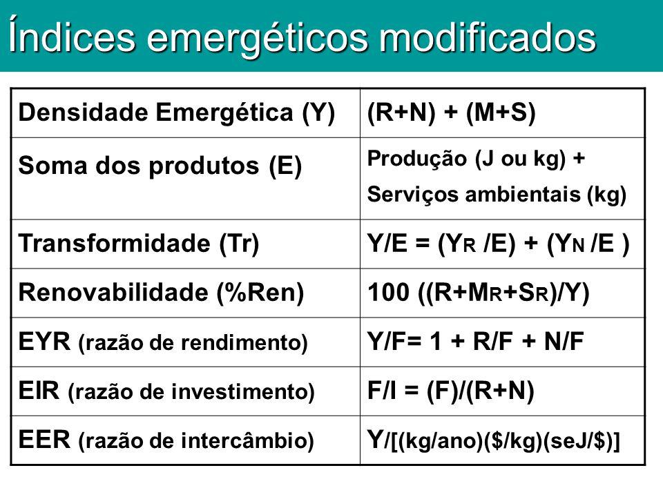 Índices emergéticos modificados Densidade Emergética (Y)(R+N) + (M+S) Soma dos produtos (E) Produção (J ou kg) + Serviços ambientais (kg) Transformida