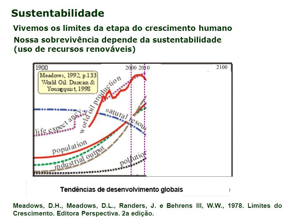 Vivemos os limites da etapa do crescimento humano Sustentabilidade Meadows, D.H., Meadows, D.L., Randers, J. e Behrens III, W.W., 1978. Limites do Cre