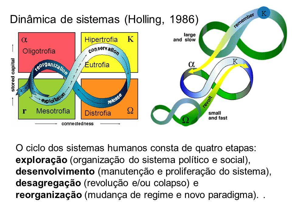 O ciclo dos sistemas humanos consta de quatro etapas: exploração (organização do sistema político e social), desenvolvimento (manutenção e proliferaçã