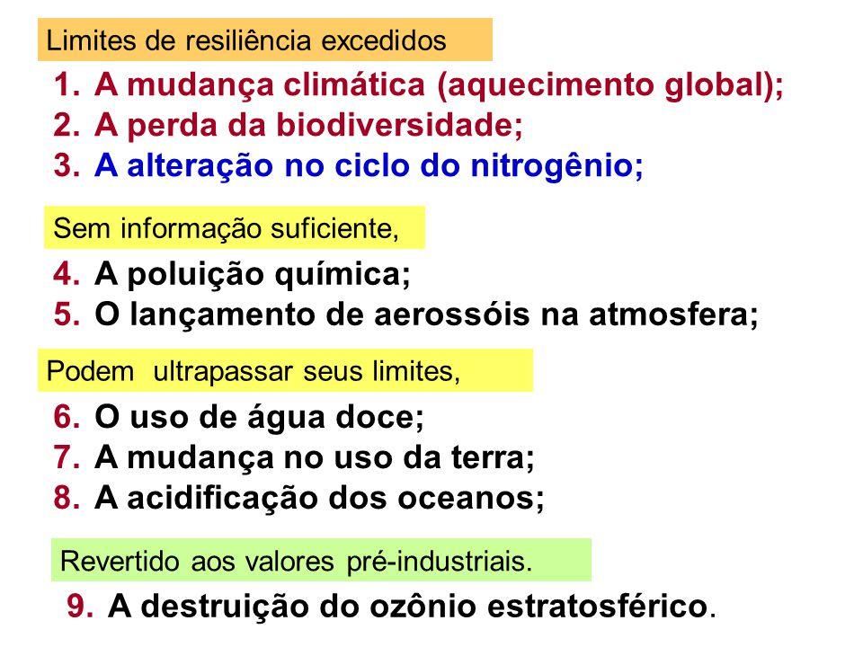 1.A mudança climática (aquecimento global); 2.A perda da biodiversidade; 3.A alteração no ciclo do nitrogênio; Limites de resiliência excedidos Podem