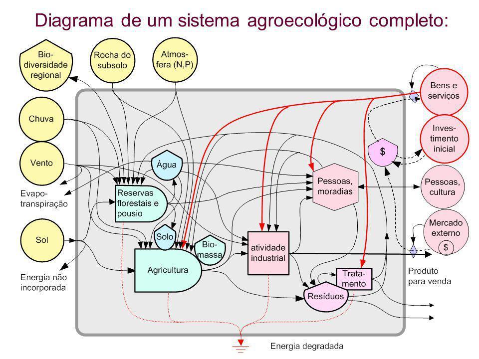Diagrama de um sistema agroecológico completo: