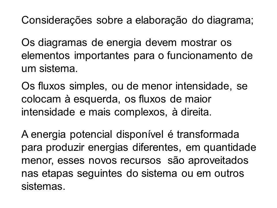 Os diagramas de energia devem mostrar os elementos importantes para o funcionamento de um sistema. A energia potencial disponível é transformada para