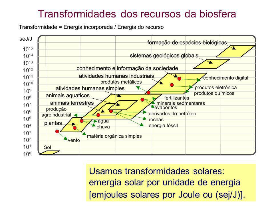 Transformidades dos recursos da biosfera Usamos transformidades solares: emergia solar por unidade de energia [emjoules solares por Joule ou (sej/J)].