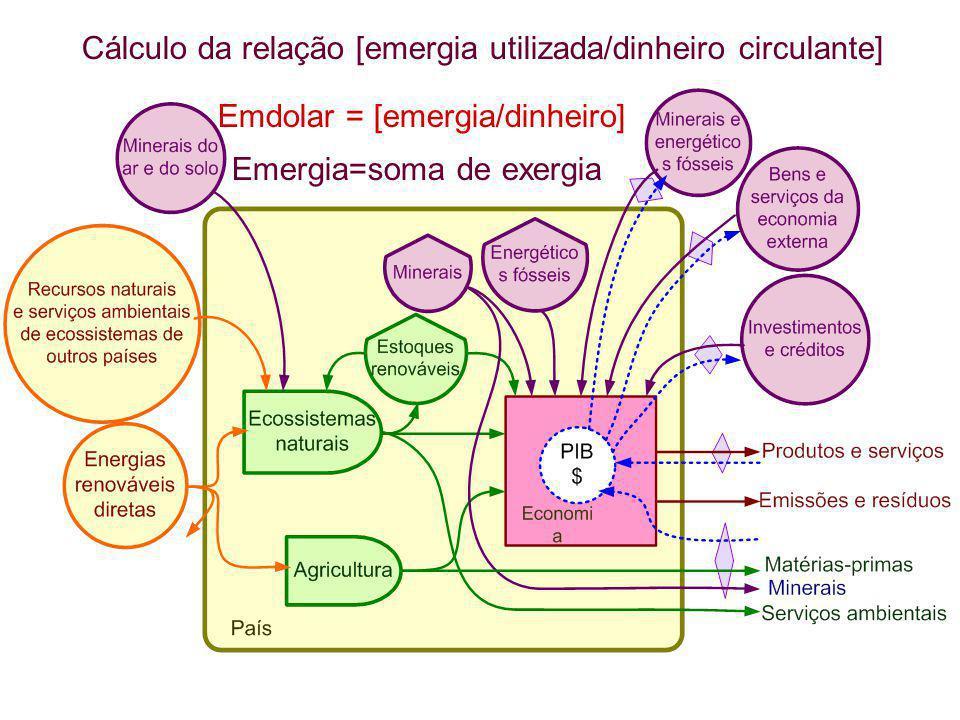 Cálculo da relação [emergia utilizada/dinheiro circulante] Emdolar = [emergia/dinheiro] Emergia=soma de exergia