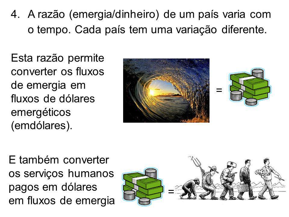4.A razão (emergia/dinheiro) de um país varia com o tempo. Cada país tem uma variação diferente. = Esta razão permite converter os fluxos de emergia e