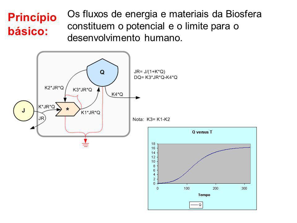 Os fluxos de energia e materiais da Biosfera constituem o potencial e o limite para o desenvolvimento humano. Princípio básico: