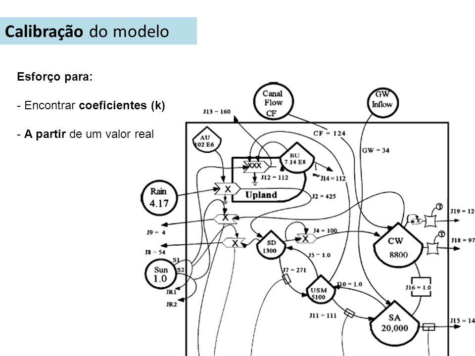 Calibração do modelo Esforço para: - Encontrar coeficientes (k) - A partir de um valor real