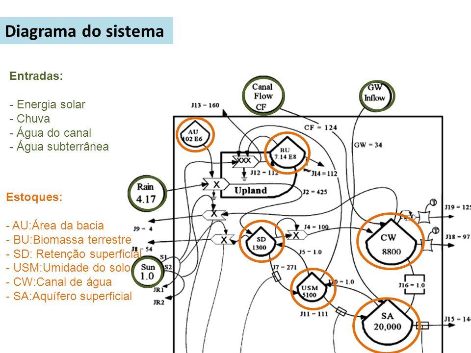 Diagrama do sistema Entradas: - Energia solar - Chuva - Água do canal - Água subterrânea Estoques: - AU:Área da bacia - BU:Biomassa terrestre - SD: Re