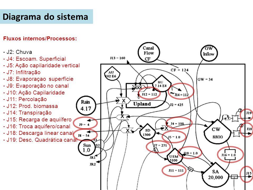 Fluxos internos/Processos: - J2: Chuva - J4: Escoam. Superficial - J5: Ação capilaridade vertical - J7: Infiltração - J8: Evaporaçao superfície - J9: