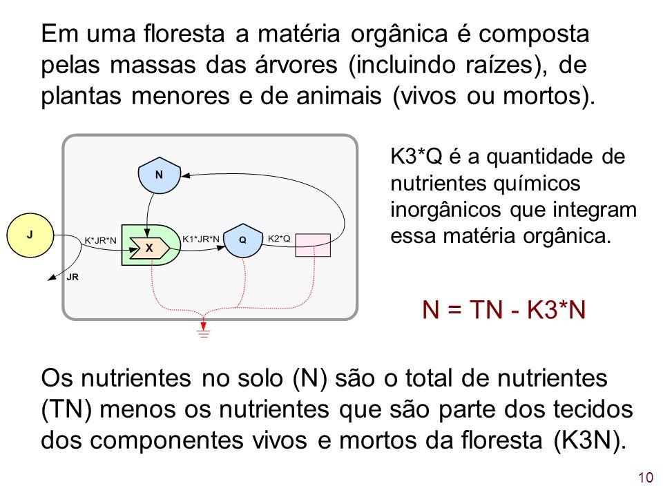 10 Em uma floresta a matéria orgânica é composta pelas massas das árvores (incluindo raízes), de plantas menores e de animais (vivos ou mortos). N = T