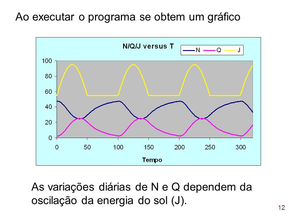 12 Ao executar o programa se obtem um gráfico As variações diárias de N e Q dependem da oscilação da energia do sol (J).