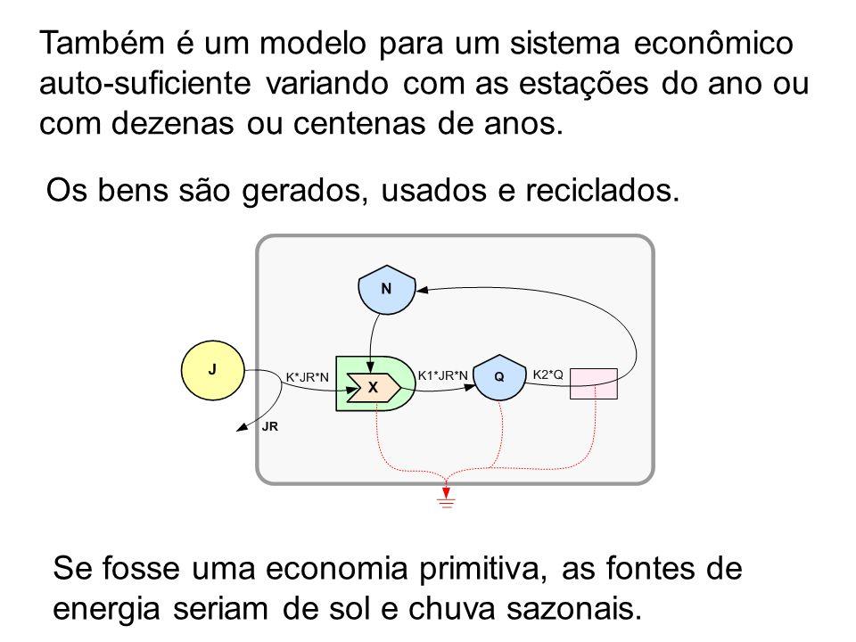 14 Também é um modelo para um sistema econômico auto-suficiente variando com as estações do ano ou com dezenas ou centenas de anos. Os bens são gerado