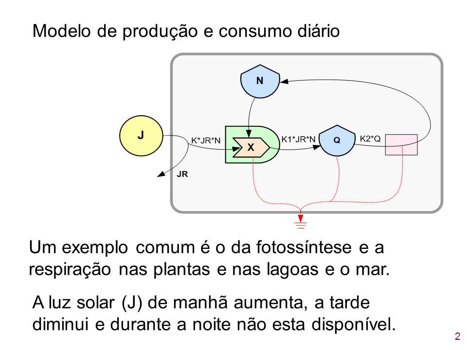 2 Modelo de produção e consumo diário Um exemplo comum é o da fotossíntese e a respiração nas plantas e nas lagoas e o mar. A luz solar (J) de manhã a