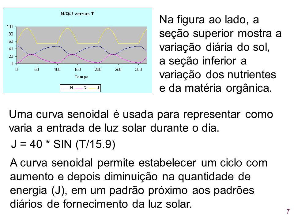 7 Na figura ao lado, a seção superior mostra a variação diária do sol, a seção inferior a variação dos nutrientes e da matéria orgânica. Uma curva sen