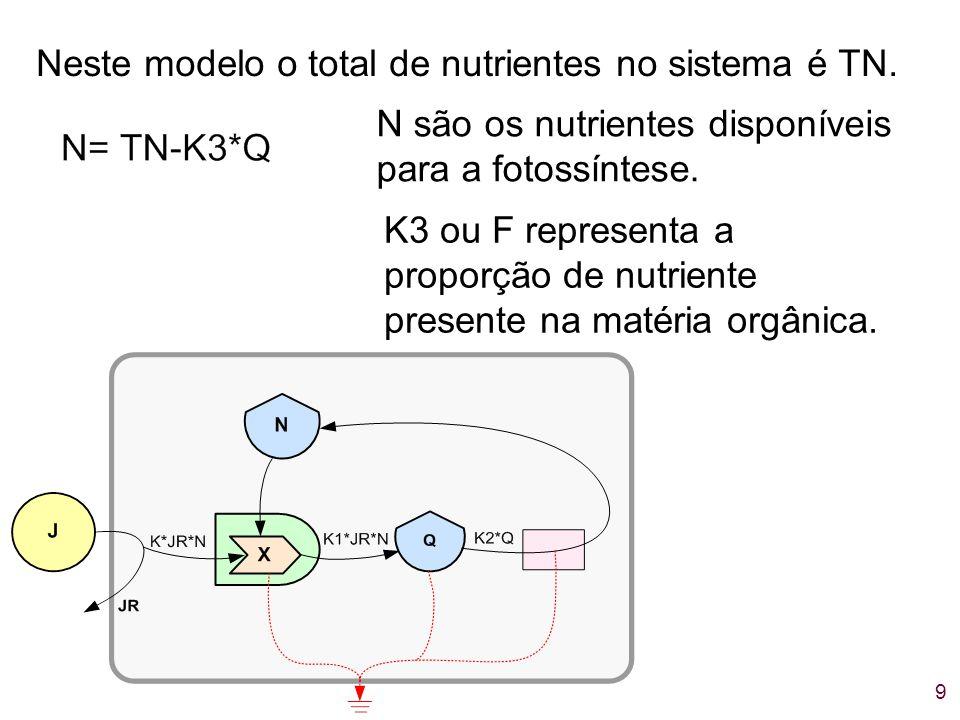 9 Neste modelo o total de nutrientes no sistema é TN. N são os nutrientes disponíveis para a fotossíntese. K3 ou F representa a proporção de nutriente
