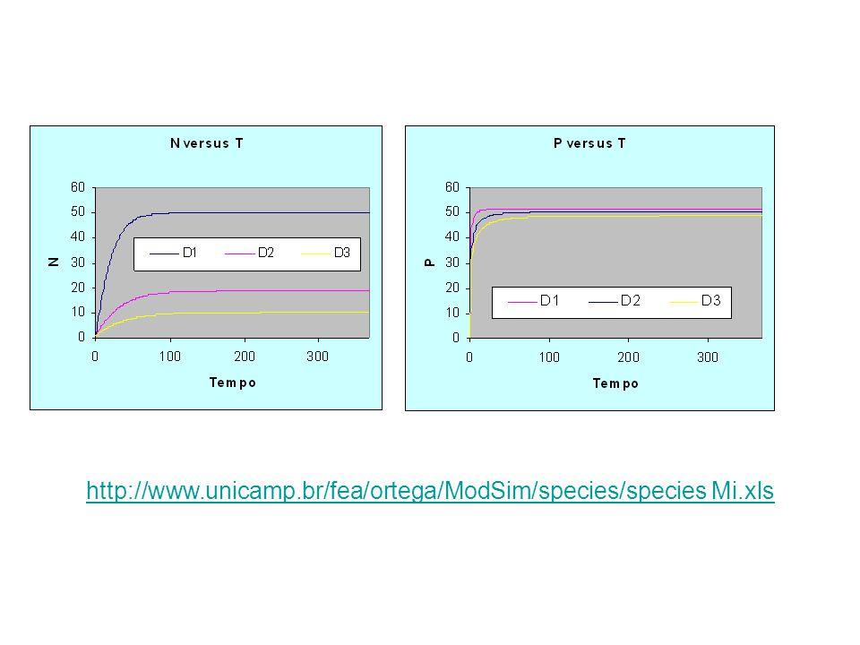 http://www.unicamp.br/fea/ortega/ModSim/species/species Mi.xls