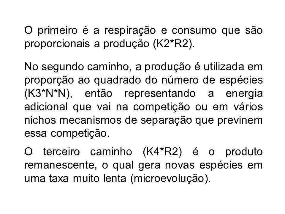 O primeiro é a respiração e consumo que são proporcionais a produção (K2*R2).