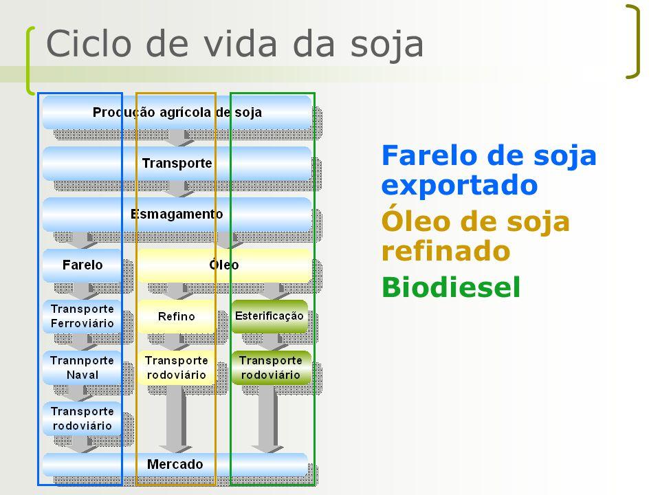 Farelo de soja exportado Óleo de soja refinado Biodiesel Ciclo de vida da soja