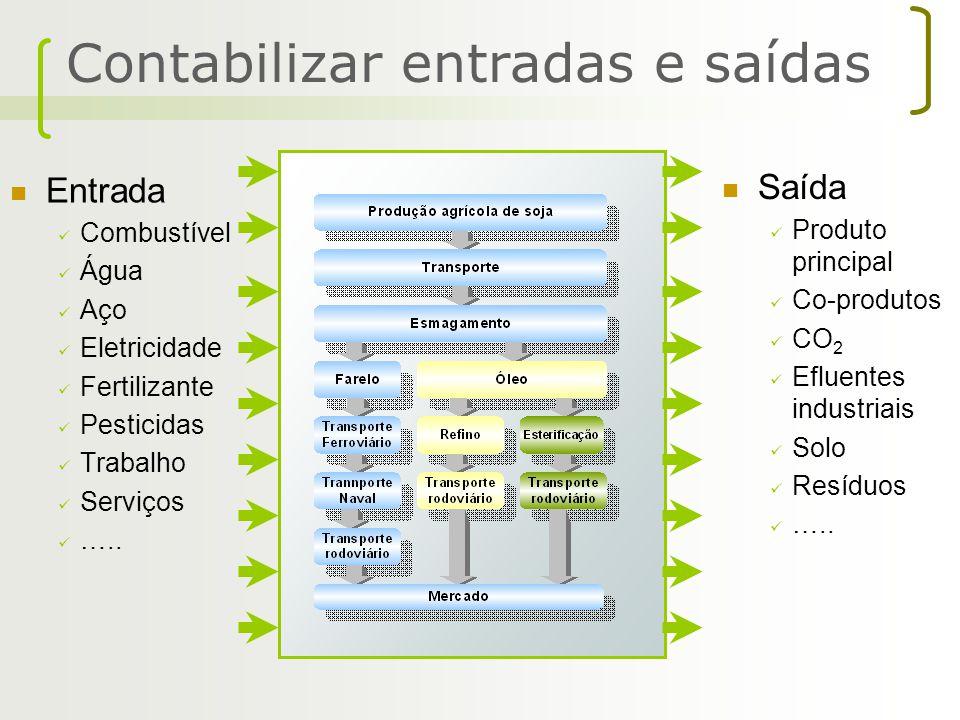 Entrada Combustível Água Aço Eletricidade Fertilizante Pesticidas Trabalho Serviços ….. Saída Produto principal Co-produtos CO 2 Efluentes industriais