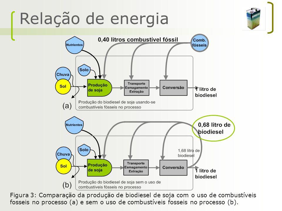 Relação de energia Figura 3: Comparação da produção de biodiesel de soja com o uso de combustíveis fosseis no processo (a) e sem o uso de combustíveis