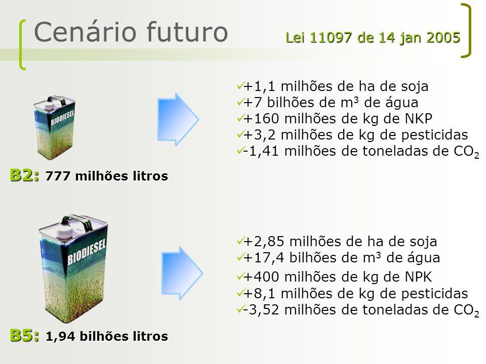 Cenário futuro B2: 777 milhões litros +1,1 milhões de ha de soja +1,1 milhões de ha de soja +7 bilhões de m 3 de água +7 bilhões de m 3 de água +160 m