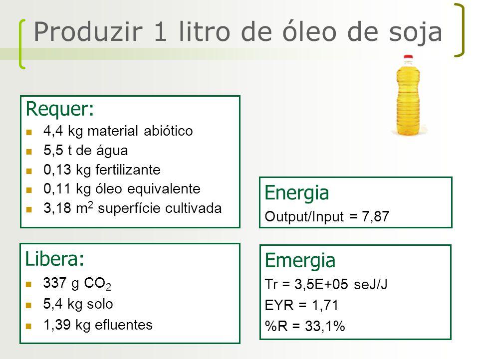 Requer: 4,4 kg material abiótico 5,5 t de água 0,13 kg fertilizante 0,11 kg óleo equivalente 3,18 m 2 superfície cultivada Energia Output/Input = 7,87