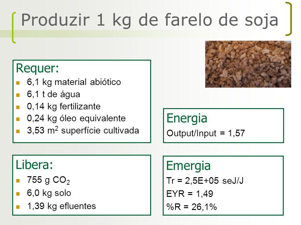 Requer: 6,1 kg material abiótico 6,1 t de água 0,14 kg fertilizante 0,24 kg óleo equivalente 3,53 m 2 superfície cultivada Libera: 755 g CO 2 6,0 kg s