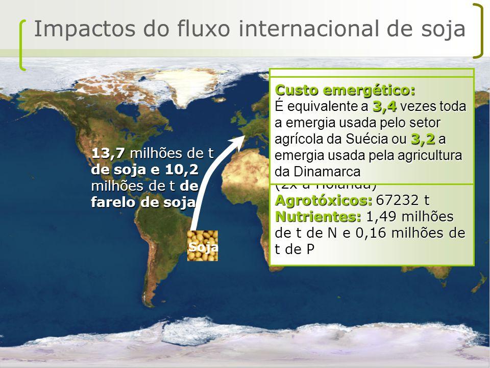 Impactos do fluxo internacional de soja Soja Custo energético: 1,43 E+17 J/ano 14,2 dias de extração de petróleo Erosão: 143 milhões de t Área: 8,4 mi