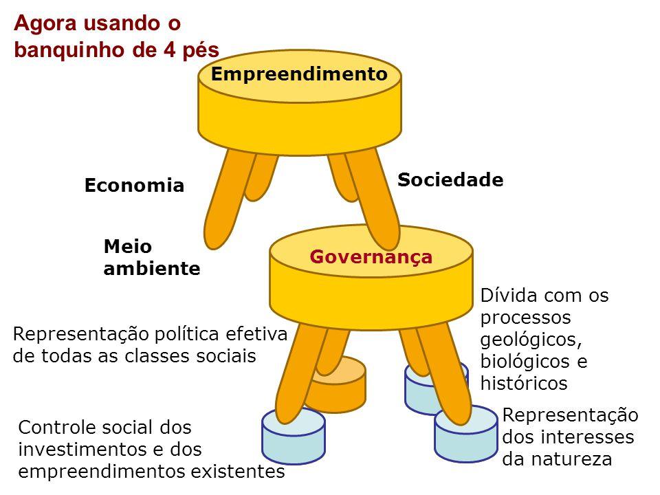 Sem representatividade democrática de todos os componentes do sistema......